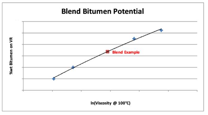 Blend-bitumen