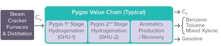 Pygas-Value-Chain-750x156