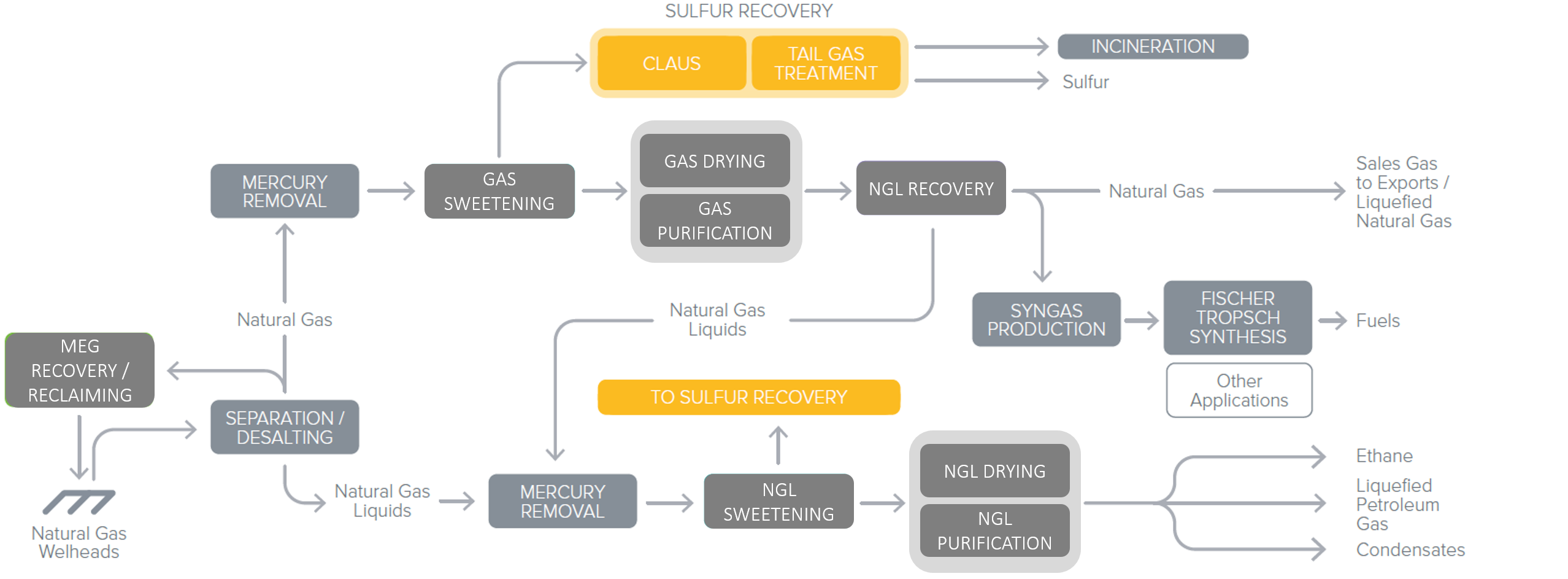 Sulfur-Recovery