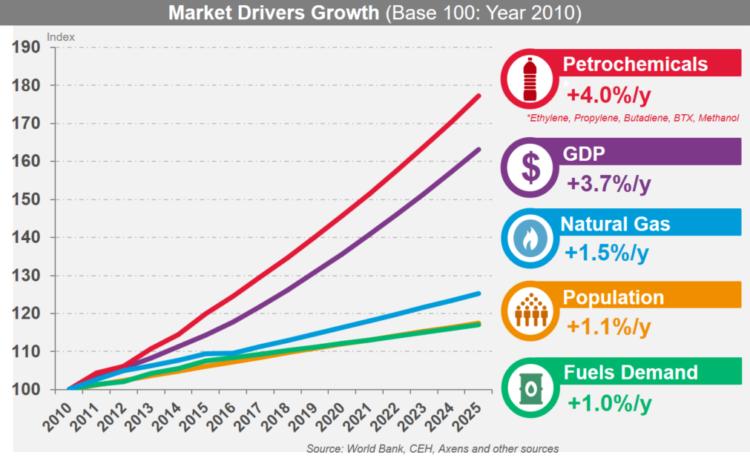 market-drivers-growth3-750x458